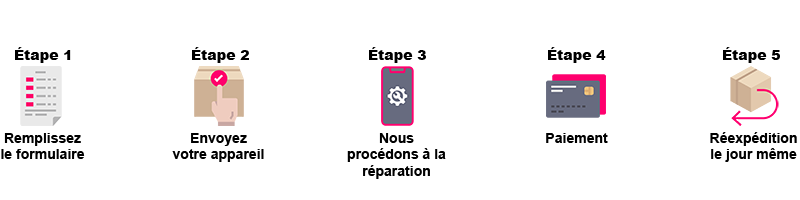 Réparation de votre téléphone à distance en 4 à 6 jours ! Travail de qualité avec une rapidité express